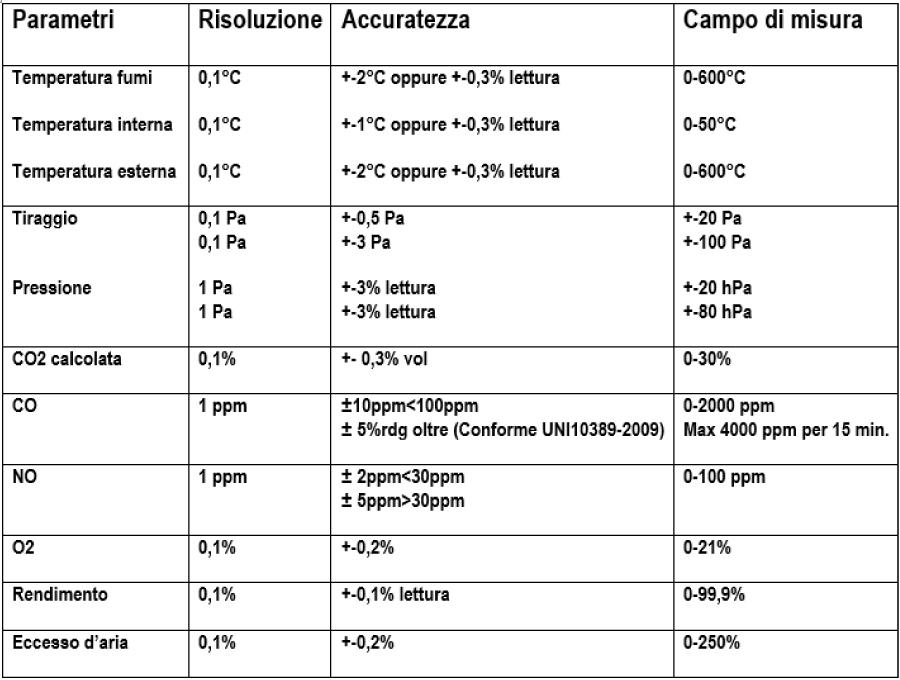 tabella-campi-di-misura-e-precisioni-K425