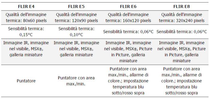 confronto-termocamere-FLIR-SERIE-Ex