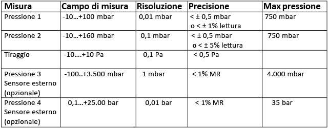 tabella-misure-p4000